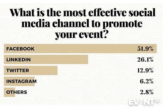 Bäst sociala media marknadsförings kanalen för event
