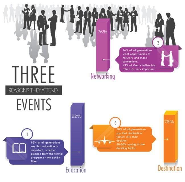 Statistik för evenemangsdeltagare