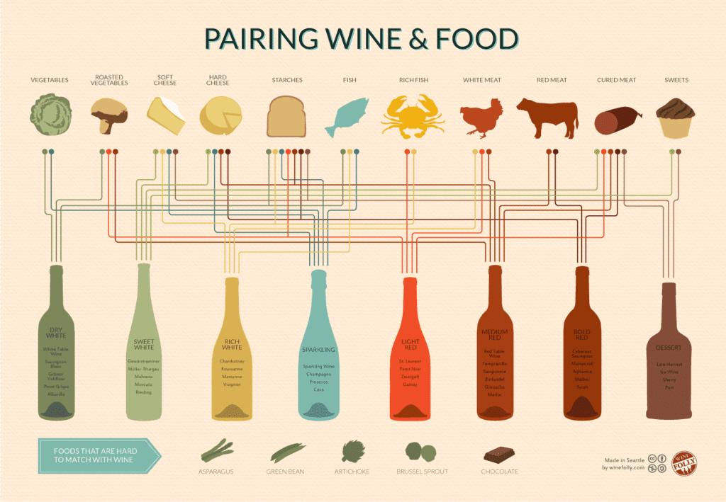 Wijnproeverij: wijncombinaties.
